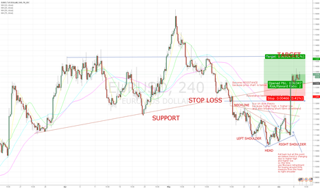 EURUSD: LONG OPPORTUNITY FOR THOSE WHO BELIEVE IN SUPPORT
