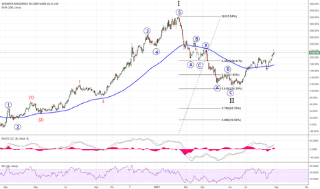 VED: VED - Is this 3rd wave to higher degree