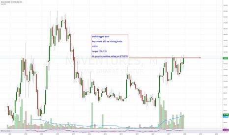NBVENTURES: NBVENTURES- breakout buy