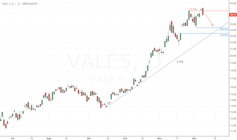 VALE5: VALE5 - Engolfo de baixa com fechamento relevante