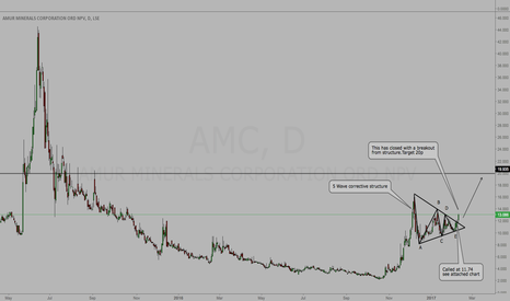 AMC: AMC - Closed With Break From Structure - Update