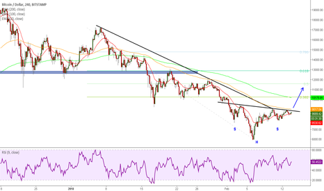 BTCUSD: BUY Bitcoin Inverse Head & Shoulders