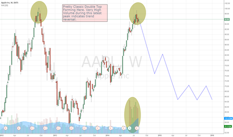 AAPL: APPL Short at Double Top