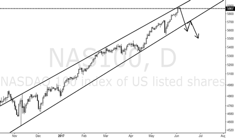 NAS100: The NASDAQ index is strongly recommended