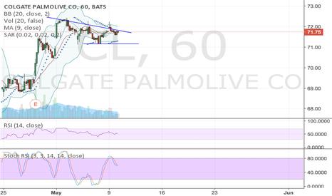 CL: Possible descending peaks pattern