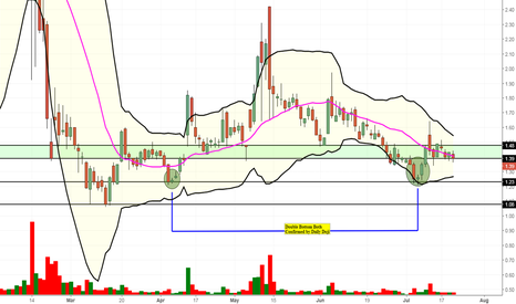 NAK: NAK Needs Volume to Confirm Trend. Siting at Demand Zone