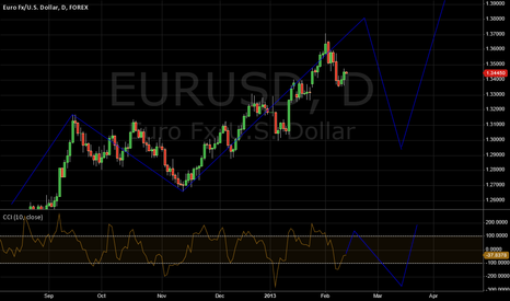 EURUSD: Only one way