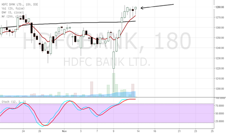 HDFCBANK: don't short hdfc bank ltd