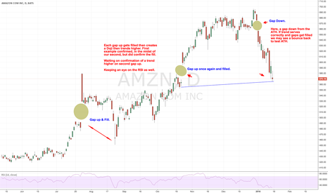 AMZN: Amazon Gap Ups and Thoughts...