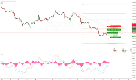 USDCAD: Short after the retracemnt