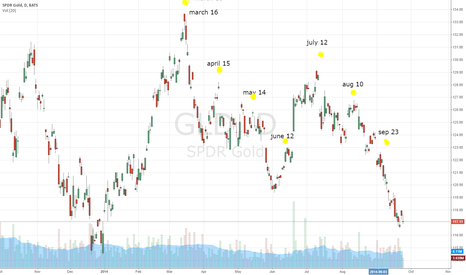 GLD: GLD influence by full moon cycle