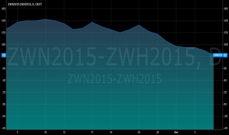 ZWN2015-ZWH2015: ZWN2015-ZWH2015