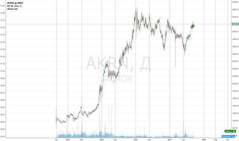 AKRN: Акрон - покупка