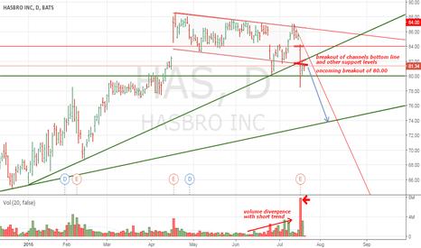 HAS: HASBRO's stocks local correction
