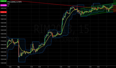 RIM2013: RIM - LONG