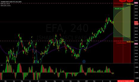 EFA: Neutral trade on EFA (Laddered Straddles)