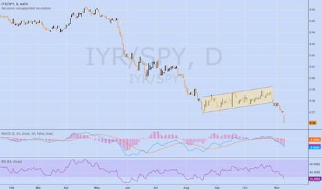 IYR/SPY: After brief stabilization, $IYR relative to $SPY now multi yr lo