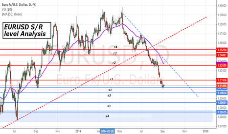 EURUSD: EURUSD Support & resistance level Analysis