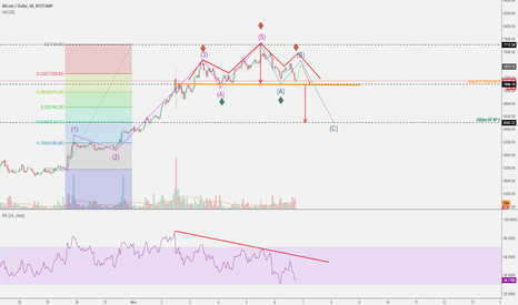 BTCUSD: Attention Epaule tête Epaule en formation