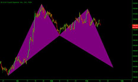 GBPJPY: 英镑/日元:潜在看涨的蝙蝠模式