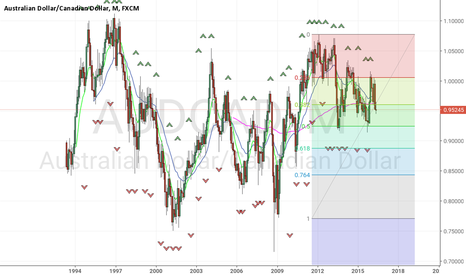 AUDCAD: MN view Bearish