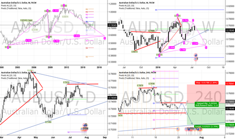 AUDUSD: AUDUSD Fundamental Short