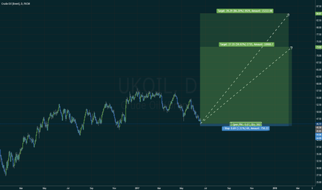 UKOIL: UKOIL LONG TO 73 or 85
