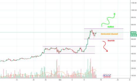 ETHUSD: ETHUSD neutral between 600 and 745