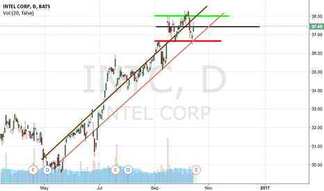 INTC: $INTC short term downtrend