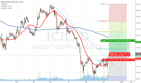 ICIL: ICIL._Long_Daily_Swing_19.11.2017_Breakout_Educational