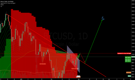BTCUSD: H&S almost confirmed