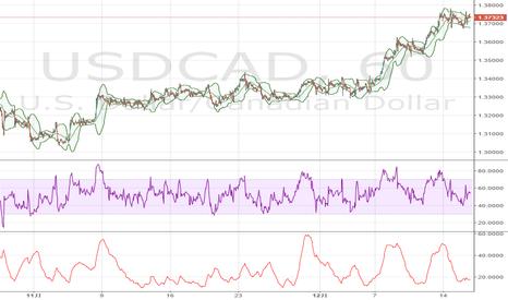 USDCAD: 米ドル / カナダドル、買いポジションの勧め – ウエストパック銀行
