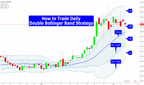 ETHJPY: How to Trade Daily Double Bollinger Band Strategy