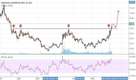 NATIONALUM: Nationalum- Breakout with Volumes- Buy Setup