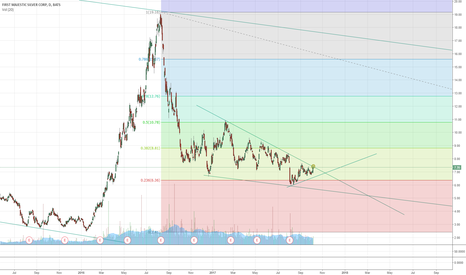 AG: AG about to breakout