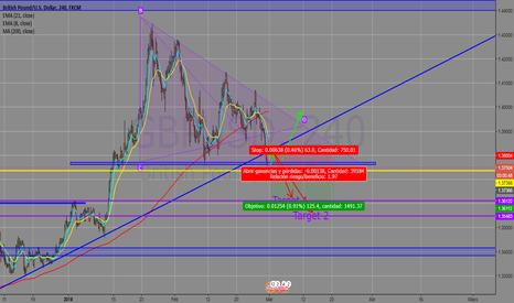 GBPUSD: Posible Venta en GBP/USD ruptura de triangulo