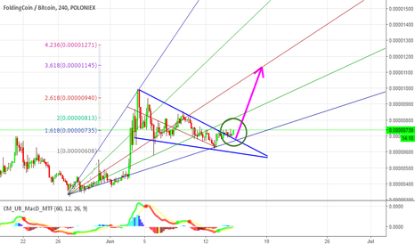 FLDCBTC: $FLDC - Break out Wedge