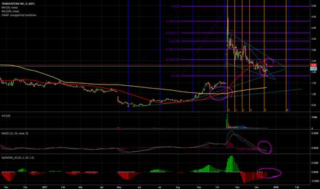 TRXC: TRXC Gap up