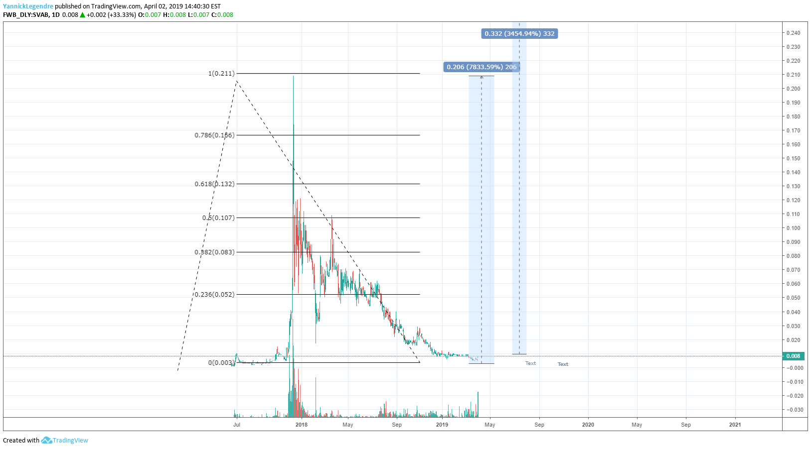 SVAB Equity with bubble type BTC bitcoin patern for FWB:SVAB