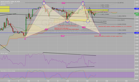 GBPUSD: GBP/USD - Current View