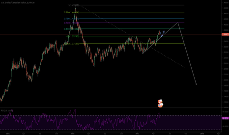 USDCAD: USDCAD: Patience will be the winner
