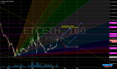 ETCETH: Gann fan for couple ETC-ETH