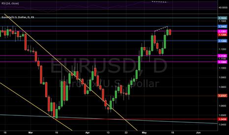 EURUSD: EURUSD slight bearish divergence