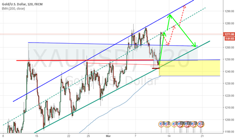 XAUUSD: I have two opinions which match with gold's personality