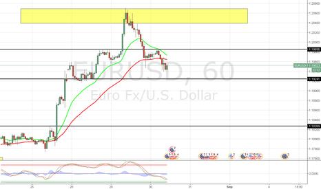 EURUSD: EUR/USD READY TO RETRACE???