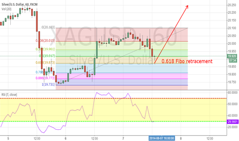 XAGUSD: XAGUSD  chance to buy