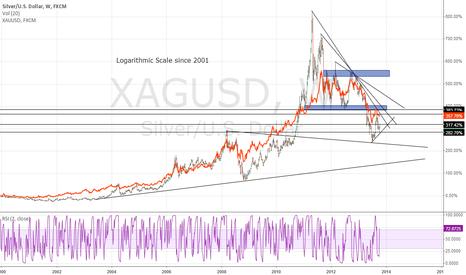XAGUSD: Silver Logarithmic / Gold Overlaid - Since 2001