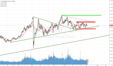 USDCHF: Follow the market... Make money USDCHF