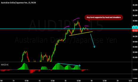 AUDJPY: AUDJPY VERY NICE SHORT TRADE