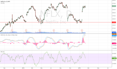 NFLX: time to short?